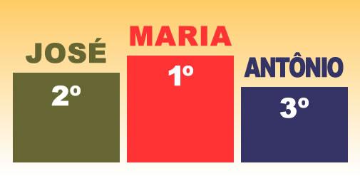 Nomes mais populares do Brasil