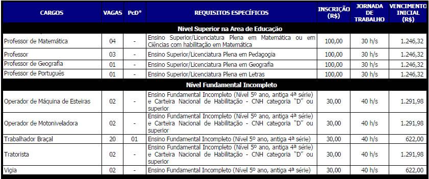 Edital Prefeitura de Vila RIca