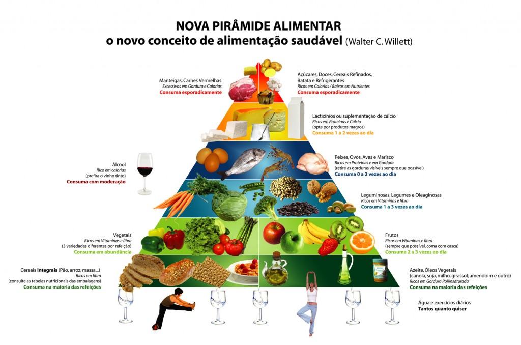 Pirâmide Alimentar atualizada